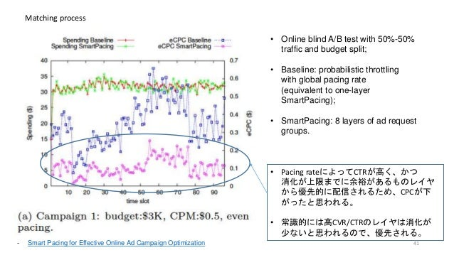 Matching process • Online blind A/B test with 50%-50% traffic and budget split; • Baseline: probabilistic throttling with ...