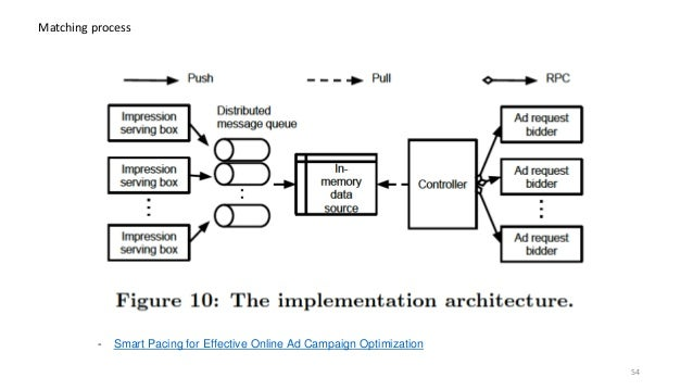 Matching process - Smart Pacing for Effective Online Ad Campaign Optimization 54