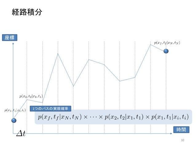 経路積分 10 時間 座標 1つのパスの実現確率