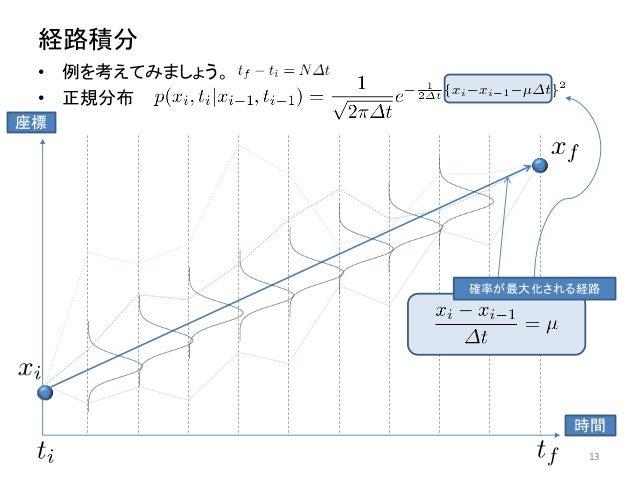 経路積分 • 例を考えてみましょう。 • 正規分布 13 時間 座標 確率が最大化される経路