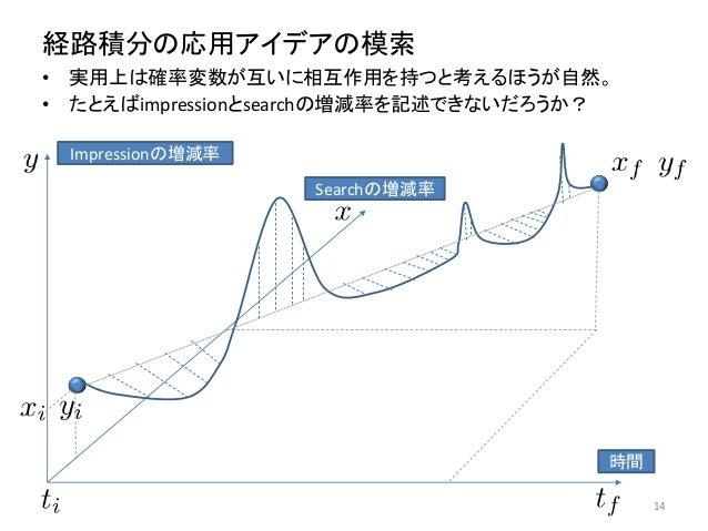 経路積分の応用アイデアの模索 • 実用上は確率変数が互いに相互作用を持つと考えるほうが自然。 • たとえばimpressionとsearchの増減率を記述できないだろうか? 14 時間 Impressionの増減率 Searchの増減率