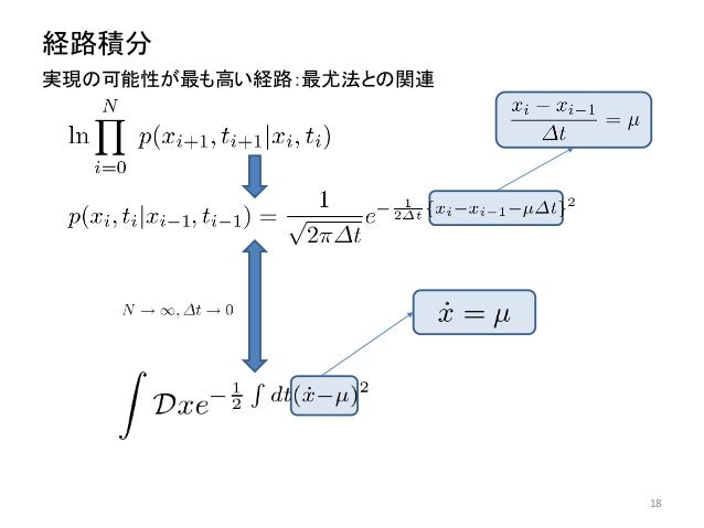 経路積分 実現の可能性が最も高い経路:最尤法との関連 18