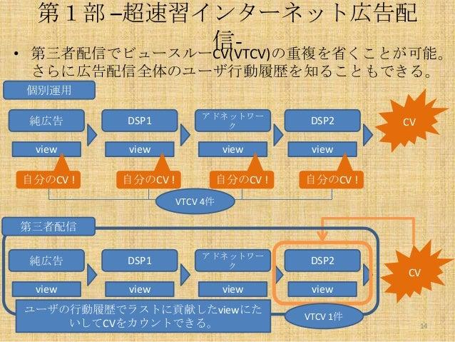 •  第1部 –超速習インターネット広告配 信第三者配信でビュースルーCV(VTCV)の重複を省くことが可能。 さらに広告配信全体のユーザ行動履歴を知ることもできる。 個別運用 純広告  DSP1  アドネットワー ク  DSP2  view ...