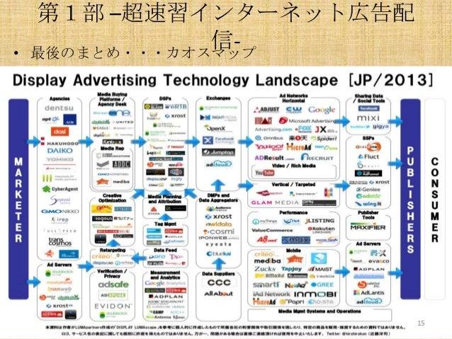 •  第1部 –超速習インターネット広告配 信最後のまとめ・・・カオスマップ  15