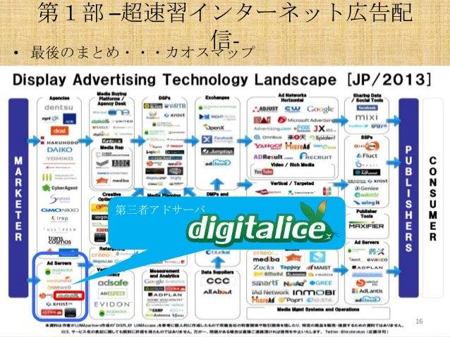 •  第1部 –超速習インターネット広告配 信最後のまとめ・・・カオスマップ  第三者アドサーバ  16
