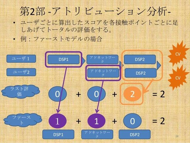 第2部 -アトリビューション分析• ユーザごとに算出したスコアを各接触ポイントごとに足 しあげてトータルの評価をする。 • 例:ファーストモデルの場合 ユーザ1  ファース ト  DSP2  アドネットワー ク  DSP1  ユーザ2  ラスト...