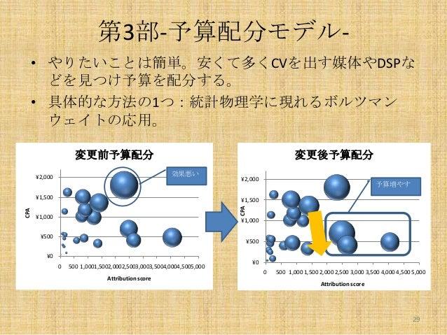 第3部-予算配分モデル• やりたいことは簡単。安くて多くCVを出す媒体やDSPな どを見つけ予算を配分する。 • 具体的な方法の1つ:統計物理学に現れるボルツマン ウェイトの応用。 変更前予算配分  変更後予算配分 効果悪い  ¥2,000  ...
