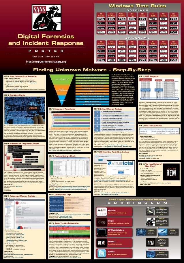 SANS Digital Forensics and Incident Response Poster 2012