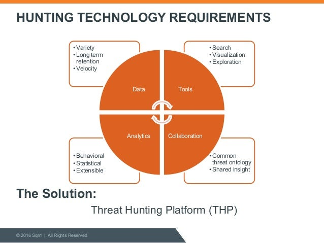 Threat Hunting Platforms Collaboration With Sans Institute