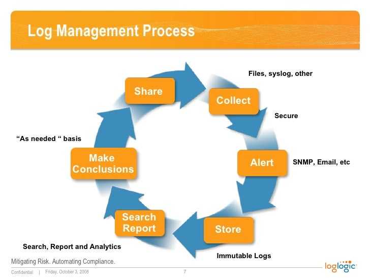 log mgmt What is log management this definition explains what log management is and why it is so important to the enterprise for compliance and security.