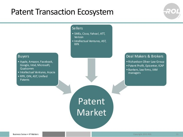 Business Sense • IP Matters Patent Transaction Ecosystem Patent Market Buyers • Apple, Amazon, Facebook, Google, Intel, Mi...