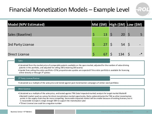 Business Sense • IP Matters Financial Monetization Models – Example Level Attorney-Client Privileged & Confidential 14 Mod...