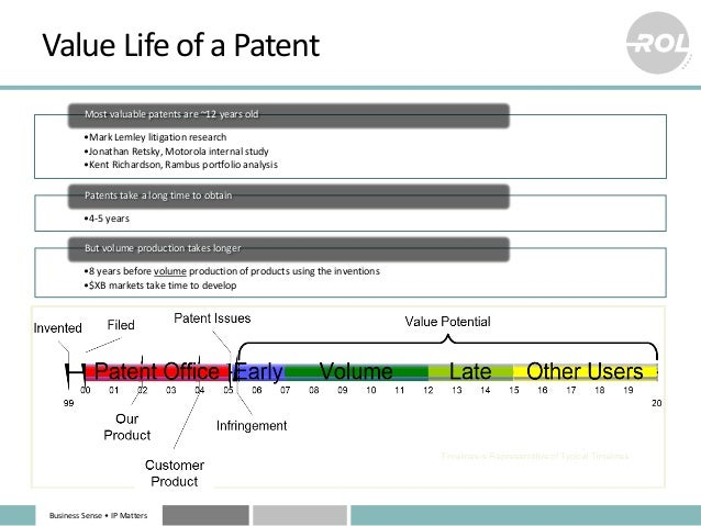 Business Sense • IP Matters Value Life of a Patent •Mark Lemley litigation research •Jonathan Retsky, Motorola internal st...