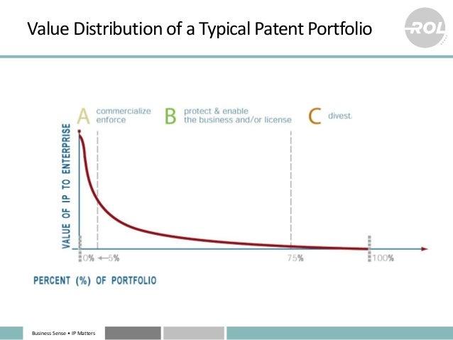 Business Sense • IP Matters Value Distribution of a Typical Patent Portfolio