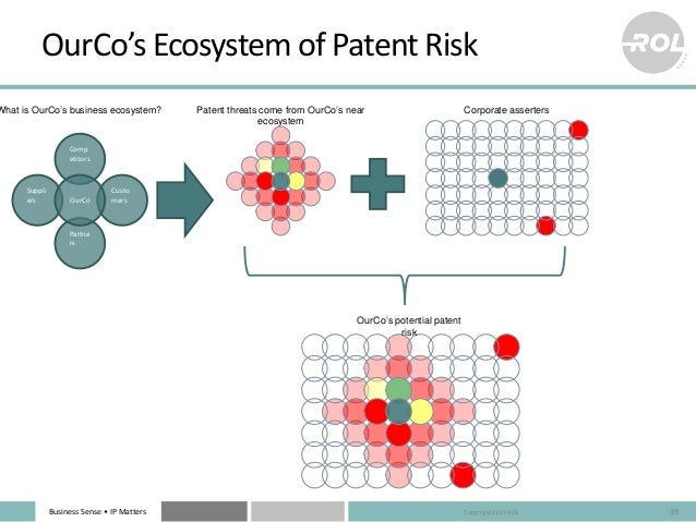 Business Sense • IP Matters OurCo's Ecosystem of Patent Risk 19 Patent threats come from OurCo's near ecosystem What is Ou...