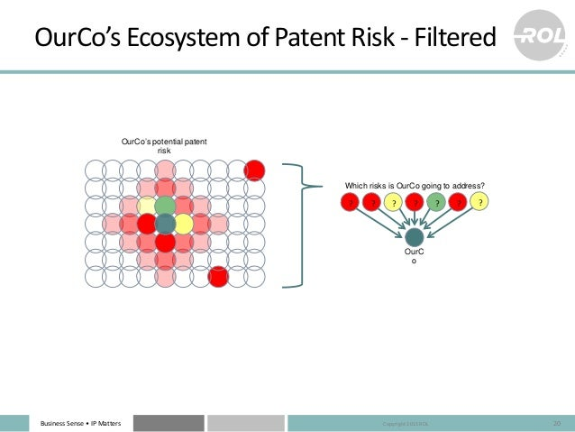 Business Sense • IP Matters OurCo's Ecosystem of Patent Risk - Filtered 20 OurCo's potential patent risk ?? ? ?? ? ? OurC ...