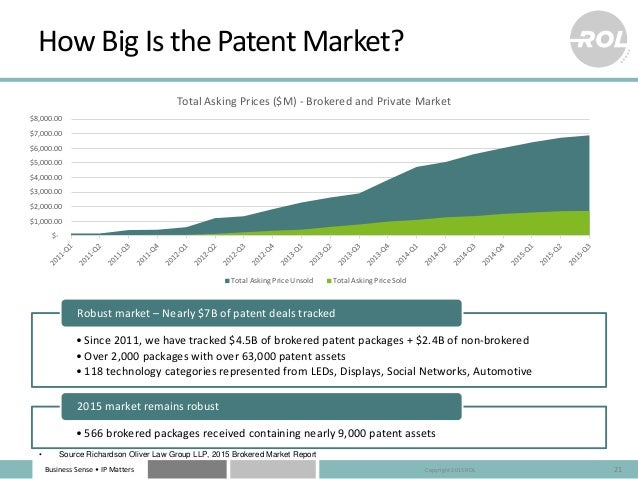 Business Sense • IP Matters How Big Is the Patent Market? 21 •Since 2011, we have tracked $4.5B of brokered patent package...