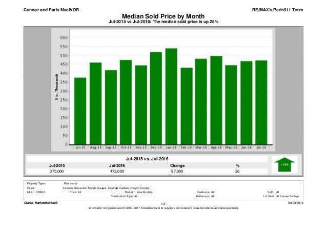 Jul-2016 472,000 Jul-2015 375,000 % 26 Change 97,000 Jul-2015 vs Jul-2016: The median sold price is up 26% Median Sold Pri...