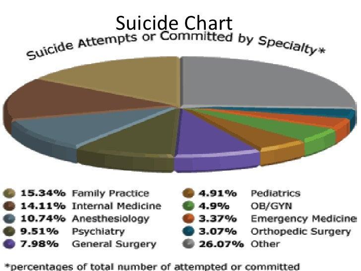 Top 3 Causes Of Teen Suicide