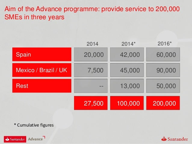 Aim of the Advance programme: provide service to 200,000 SMEs in three years Spain 20,000 42,000 60,000 2014 2014* 2016* M...