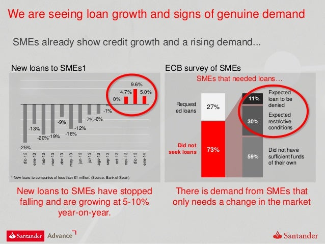We are seeing loan growth and signs of genuine demand SMEs already show credit growth and a rising demand... New loans to ...