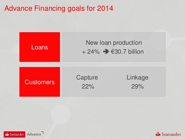 Advance Financing goals for 2014 Loans New loan production + 24%  €30.7 billion Customers Capture 22% Linkage 29%