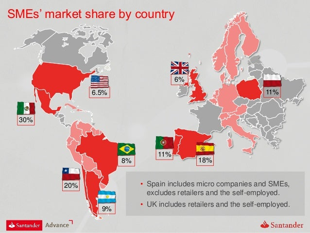 18% 11% 6% 11% 9% 8% 20% 6.5% 30% SMEs' market share by country • Spain includes micro companies and SMEs, excludes retail...