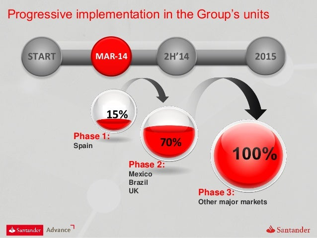 Progressive implementation in the Group's units Phase 1: Spain Phase 2: Mexico Brazil UK Phase 3: Other major markets 15% ...