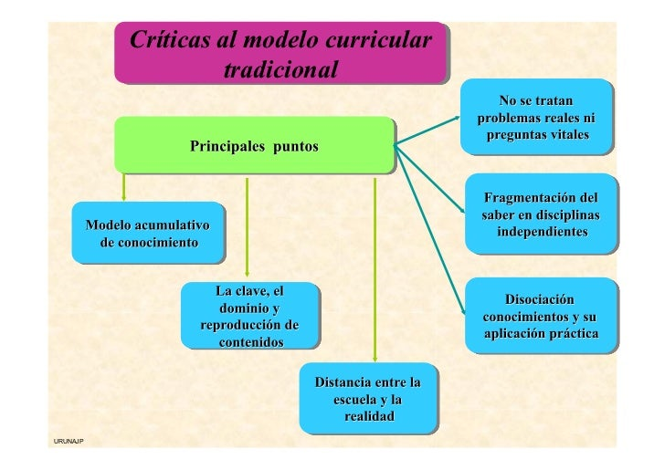 Aprendizaje-Servicio, una metodología para trabajar Competencias Básicas Slide 3