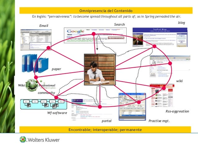 Omnipresencia del Contenido Step 1 Step 2 Step 3 Step 4 Step 5 Search wiki Rss-aggreation portal blog Wf-software communit...