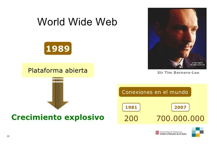 World Wide Web Plataforma abierta Crecimiento explosivo Sir Tim Berners-Lee 1989 Conexiones en el mundo 1981 200 2007 700....