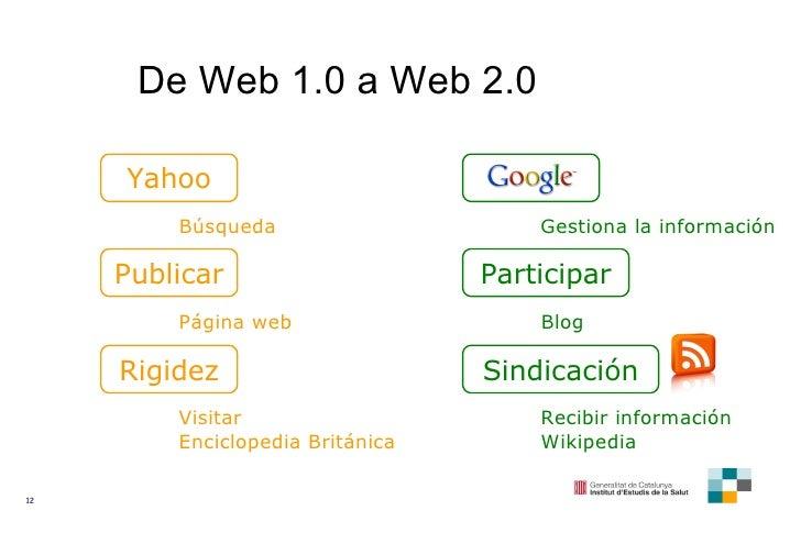 De Web 1.0 a Web 2.0 Yahoo Búsqueda Gestiona la información Publicar Participar Página web Blog Rigidez Sindicación Visita...