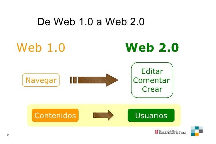 De Web 1.0 a Web 2.0 Web 1.0 Navegar Web 2.0 Editar Comentar Crear Contenidos Usuarios