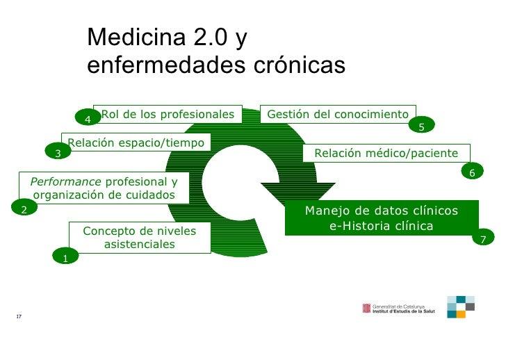 Medicina 2.0 y enfermedades crónicas Concepto de niveles asistenciales Performance  profesional y organización de cuidados...