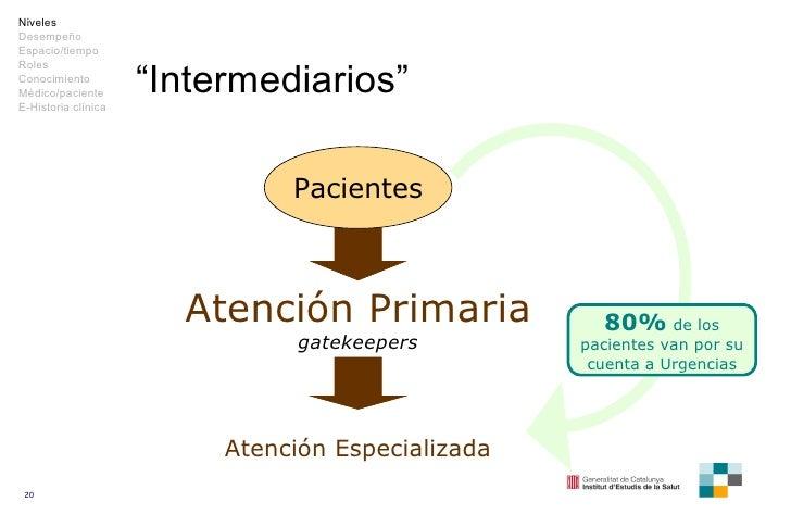 """"""" Intermediarios"""" Pacientes Atención Primaria gatekeepers Atención Especializada Niveles Desempeño Espacio/tiempo Roles Co..."""