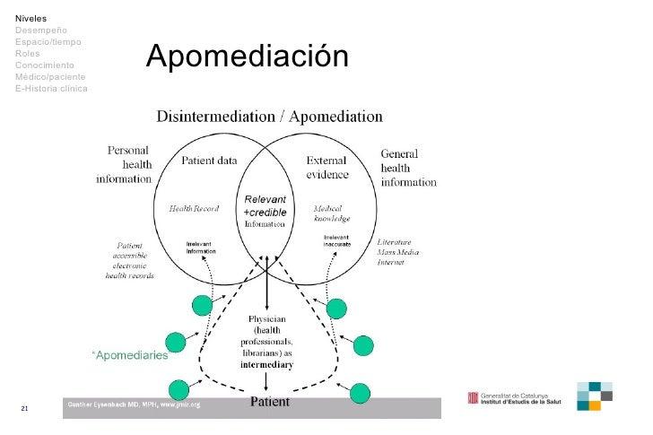 Apomediación Niveles Desempeño Espacio/tiempo Roles Conocimiento Médico/paciente E-Historia clínica