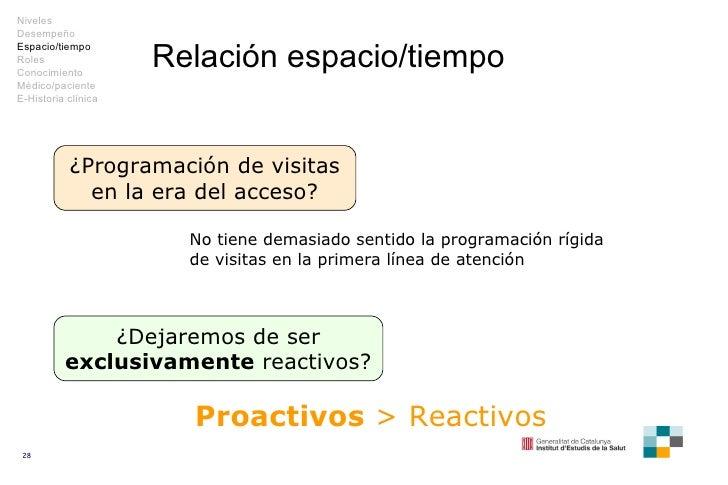 Relación espacio/tiempo ¿Programación de visitas en la era del acceso? ¿Dejaremos de ser  exclusivamente  reactivos? No ti...