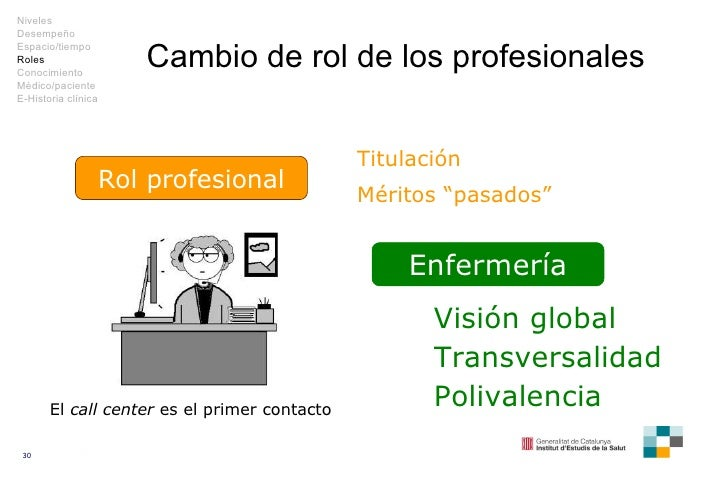 """Cambio de rol de los profesionales Rol profesional Titulación Méritos """"pasados"""" Niveles Desempeño Espacio/tiempo Roles Con..."""