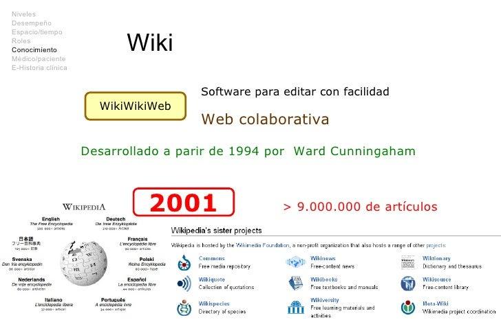 Wiki WikiWikiWeb Software para editar con facilidad Web colaborativa Desarrollado a parir de 1994 por  Ward Cunningaham 20...