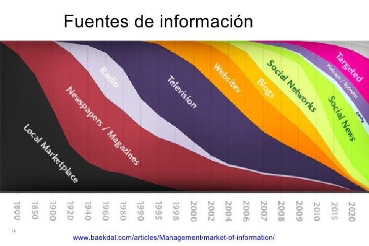 Fuentes de información www.baekdal.com/articles/Management/market-of-information/