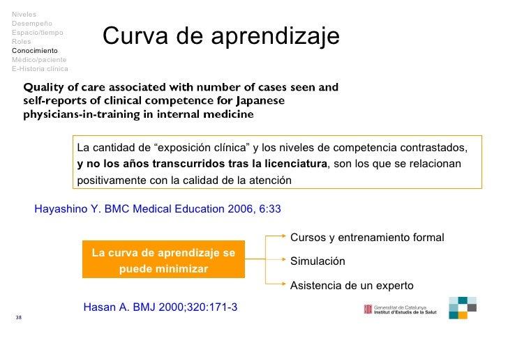 """Curva de aprendizaje La cantidad de """"exposición clínica"""" y los niveles de competencia contrastados,  y no los años transcu..."""