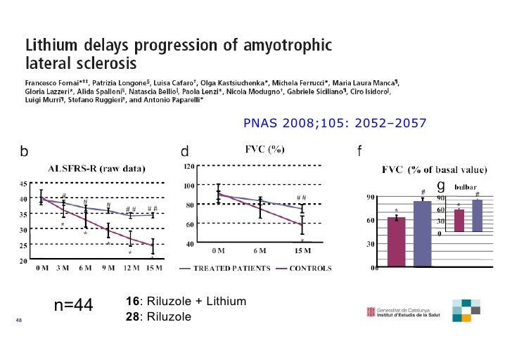 PNAS 2008 ; 105 :  2052–2057 n=44 16 : Riluzole + Lithium 28 : Riluzole