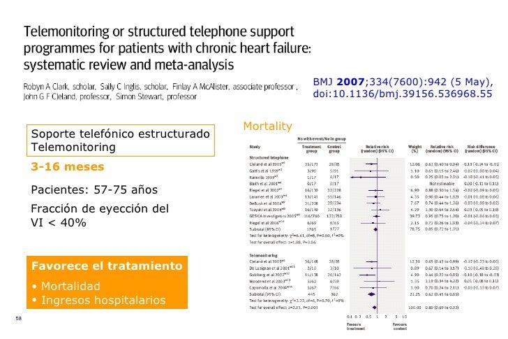Soporte telefónico estructurado Telemonitoring 3-16 meses Pacientes: 57-75 años Fracción de eyección del VI < 40%  BMJ  20...