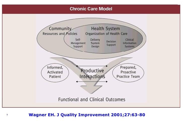 Wagner EH. J Quality Improvement 2001;27:63-80