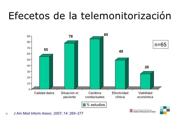 J Am Med Inform Assoc. 2007; 14: 269–277 Efecetos de la telemonitorización n=65