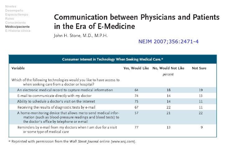NEJM 2007;356:2471-4 Niveles Desempeño Espacio/tiempo Roles Conocimiento Médico/paciente E-Historia clínica