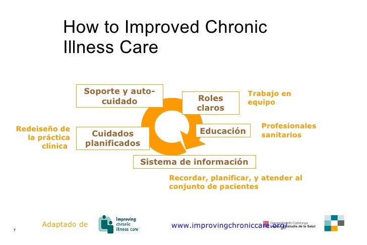 How to Improved Chronic Illness Care www.improvingchroniccare.org/ Cuidados planificados Roles claros Soporte y auto-cuida...