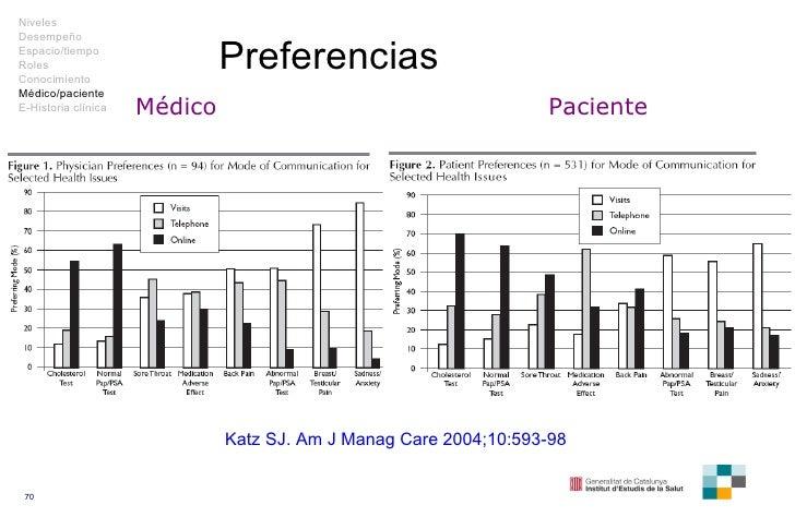 Preferencias Médico Paciente Katz SJ. Am J Manag Care 2004;10:593-98 Niveles Desempeño Espacio/tiempo Roles Conocimiento M...