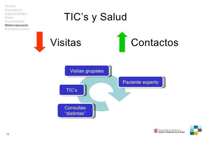"""TIC's y Salud Visitas Contactos Paciente experto Visitas grupales TIC's Consultas """" distintas"""" Niveles Desempeño Espacio/t..."""