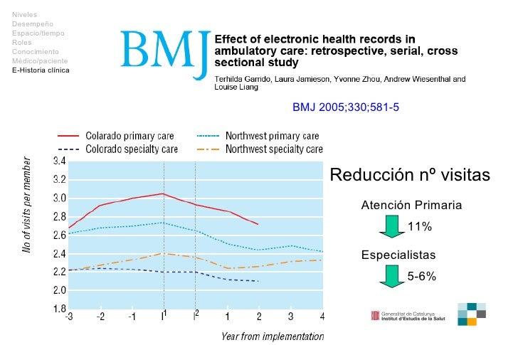 BMJ 2005;330;581 -5 Atención Primaria 11% Especialistas 5-6% Reducción nº visitas Niveles Desempeño Espacio/tiempo Roles C...